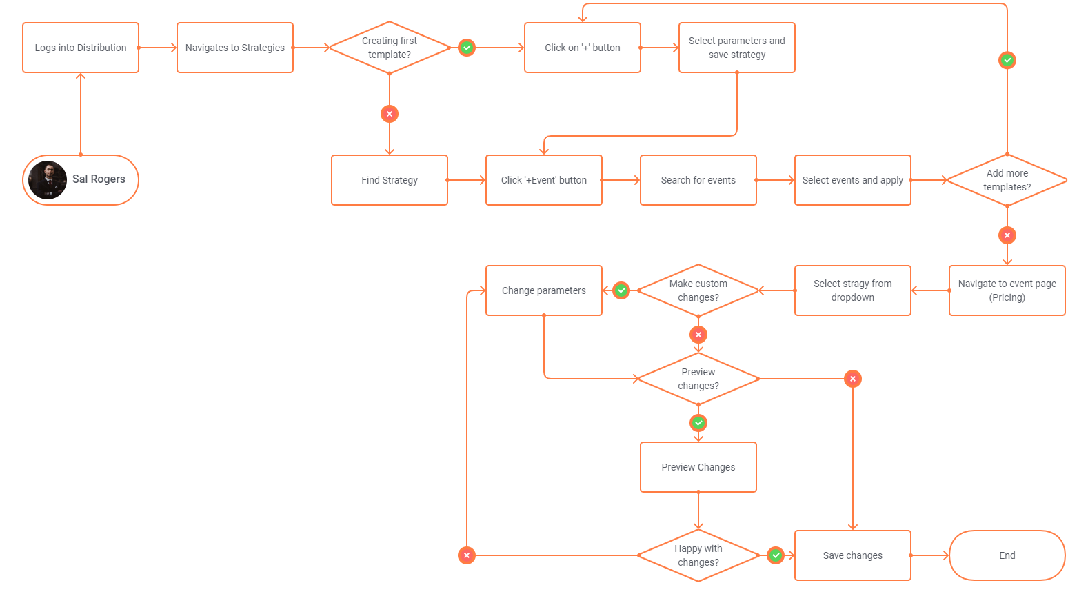 Strat_User_Flow